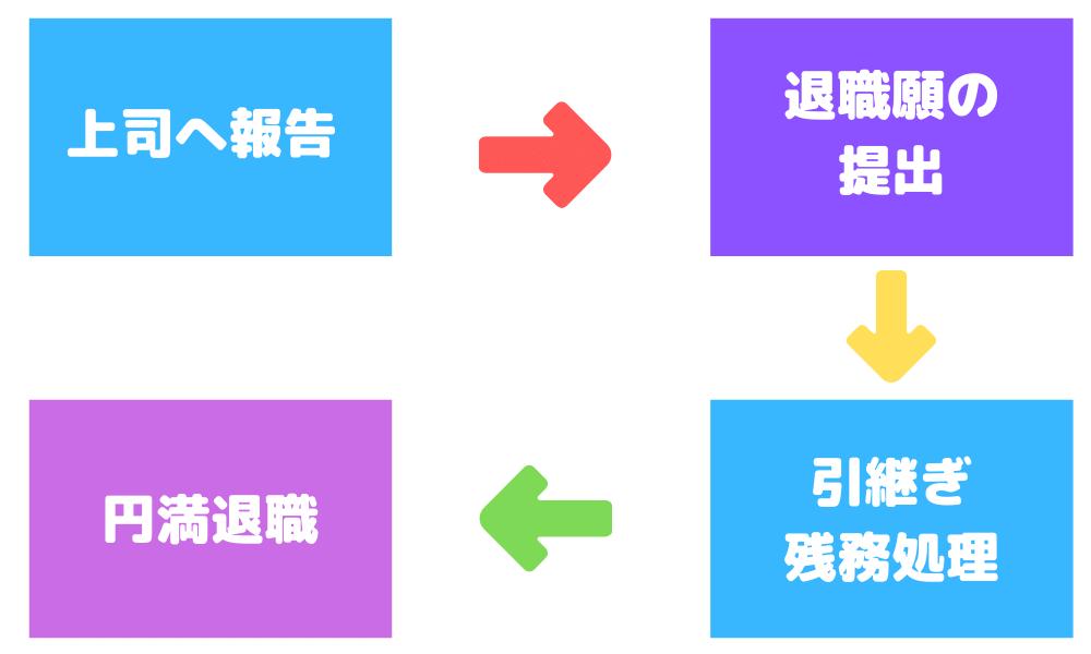 円満退職のためのスケジュール